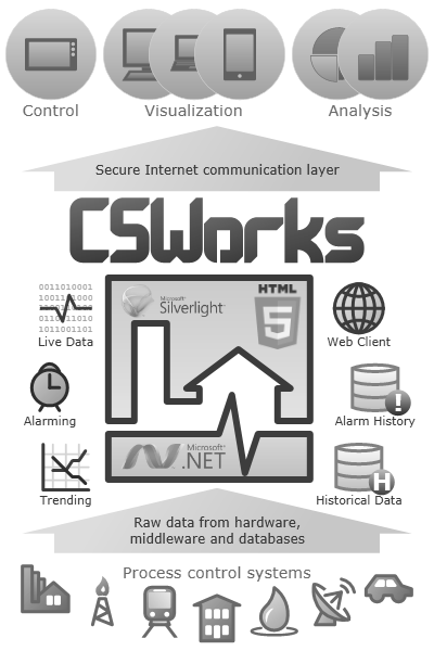 Click to learn more about CSWorks